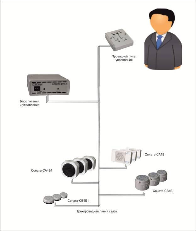 Генератор акустоизлучатель Соната СА-4Б