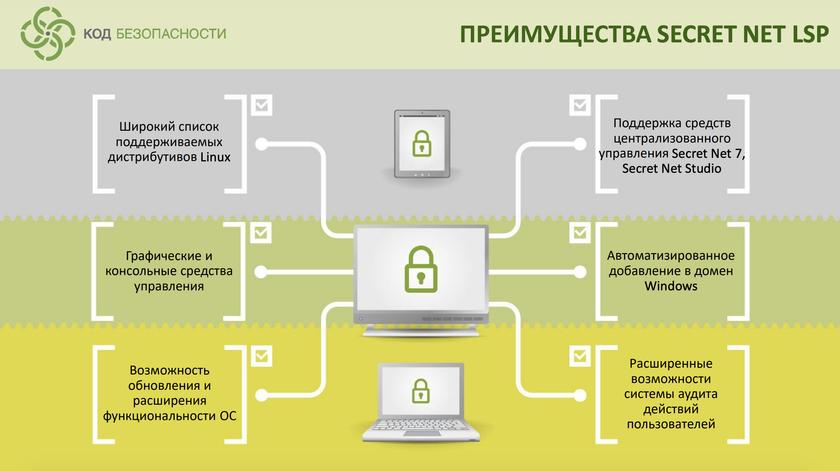 Средство защиты информации СЗИ Secret Net LSP